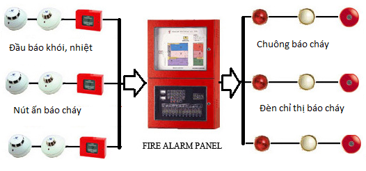 Executing and installating of fire alarm system